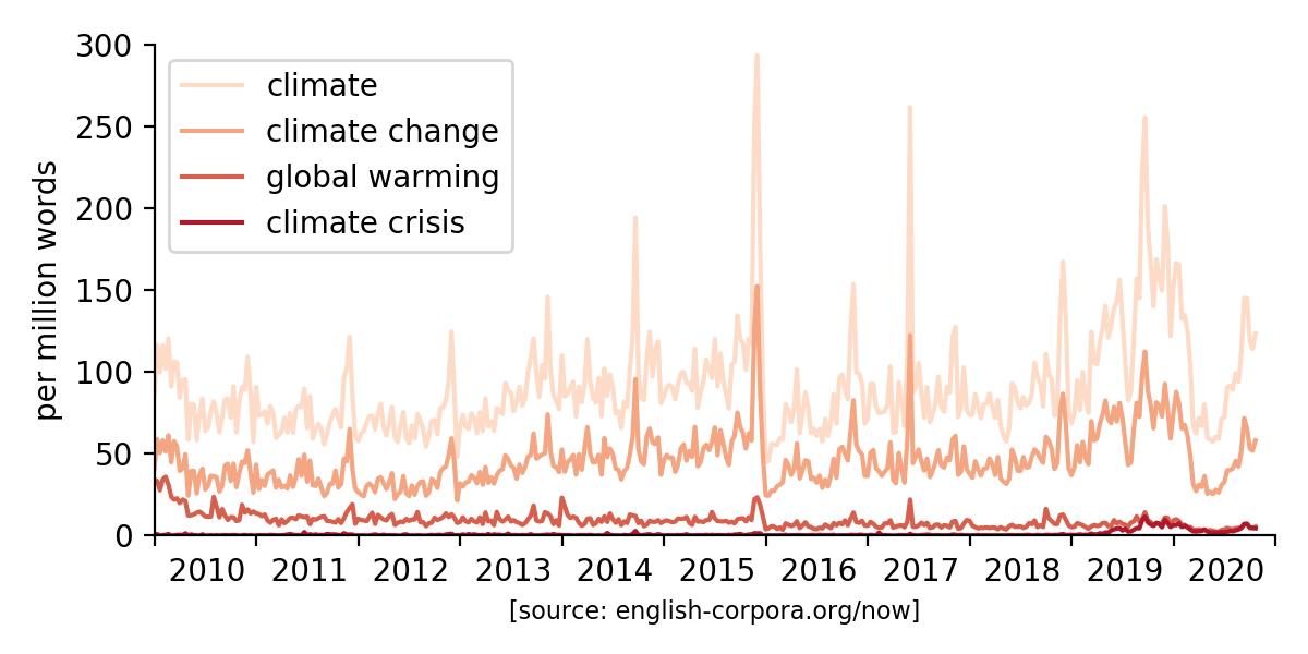 Do the media treat the crisis like a crisis?